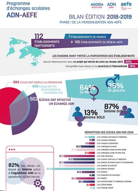 Infographie Bilan de l'édition 2018-2019 du programme ADN-AEFE : phase 1 de la mondialisation