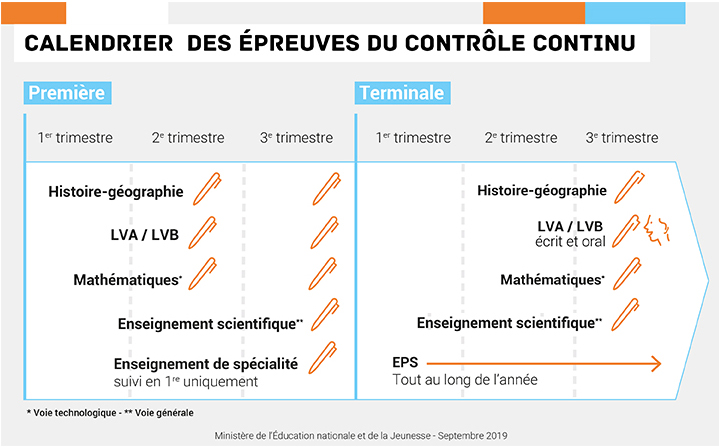 Infographie du MENJ sur le calendrier des épreuves communes de contrôle continu (E3C)