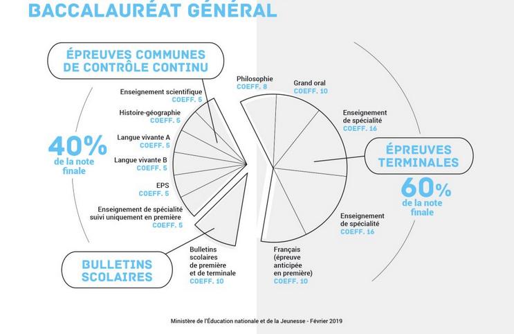 Infographie du MENJ : décomposition de la note finale au baccalauréat général