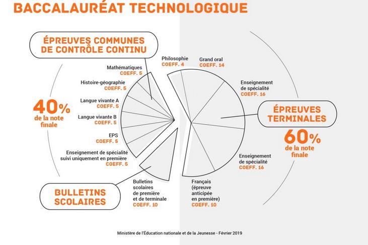 Infographie du MENJ : décomposition de la note finale du baccalauréat technologique