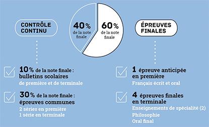 Infographie bac 2021 : part du contrôle continu (40 %) et des épreuves finales (60 %)