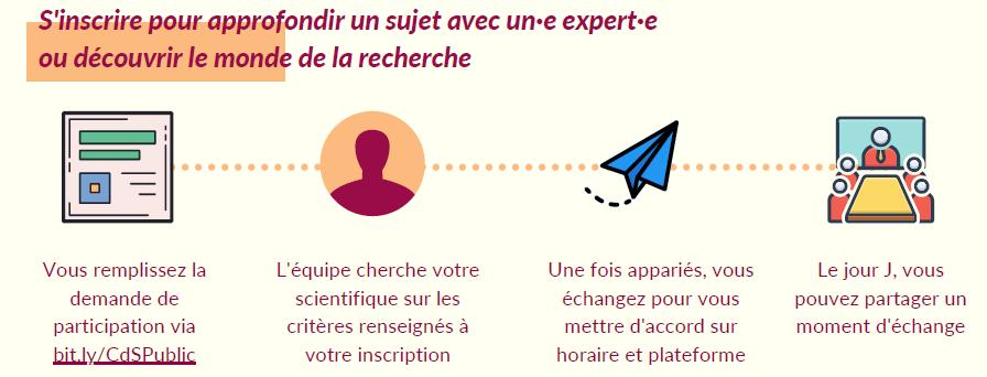 Infographie sur les modalitésdu Comptoir des Sciences