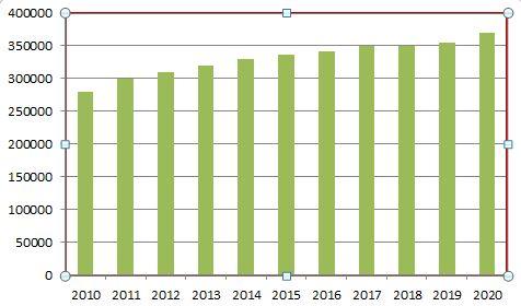 Graphique : évolution des effectifs d'élèves du réseau de 2010 à 2020