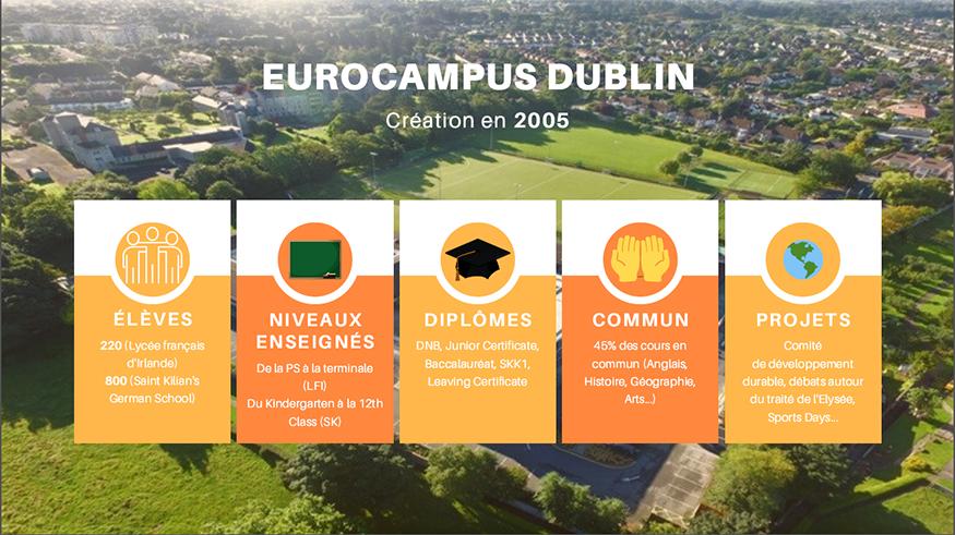 Infographie sur l'Eurocampus de dublin