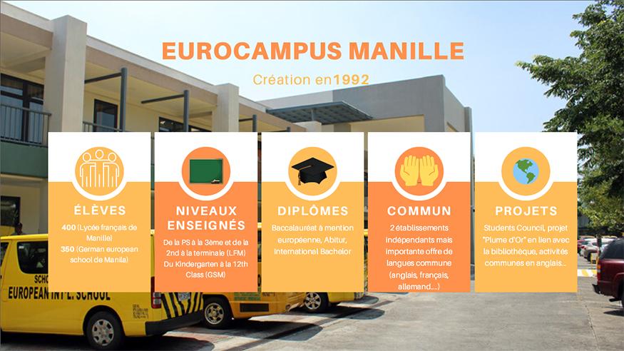 Infographie sur l'Eurocampus de Manille