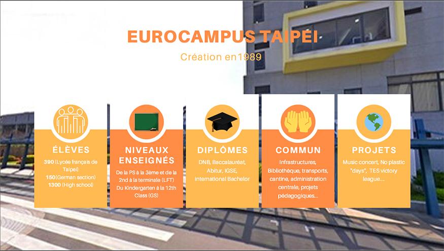 Infographie sur l'Eurocapus de Taipei
