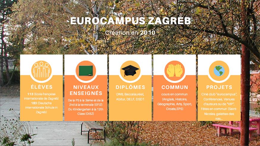 Infographie sur l'Eurocampus de Zagreb