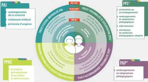 Quel plan pour qui ? Schéma des quatre types d'aménagement pédagogique.