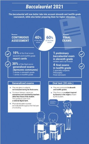 Réforme du bac 2021 : infographie en anglais